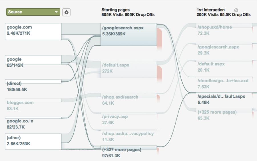 Digital Analytics  University of Utah: Overview of Google