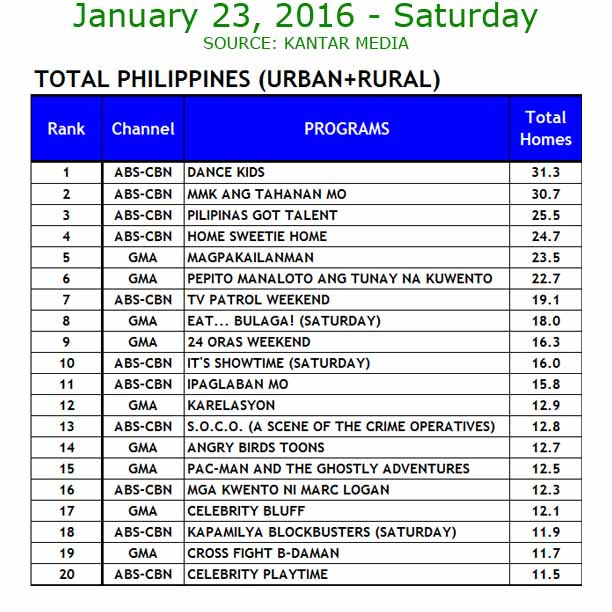 Kantar Media ratings Saturday January 23