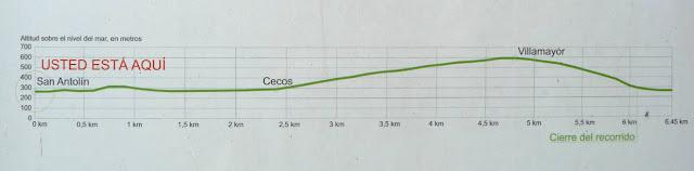 Panel Informativo con el perfil de la ruta