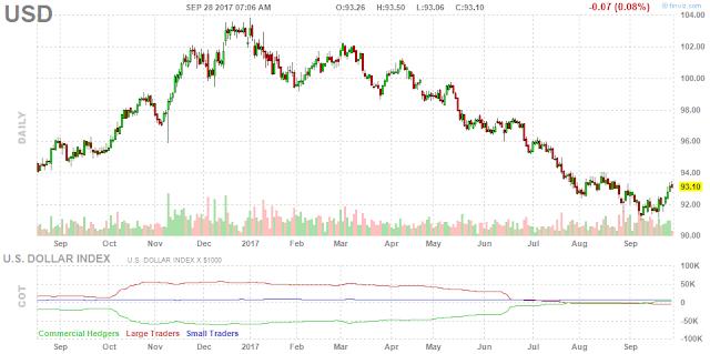 Gráfico Indice Dólar