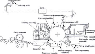 Komponen Penting yang Wajib Diketahui Pada Mesin Fotokopy