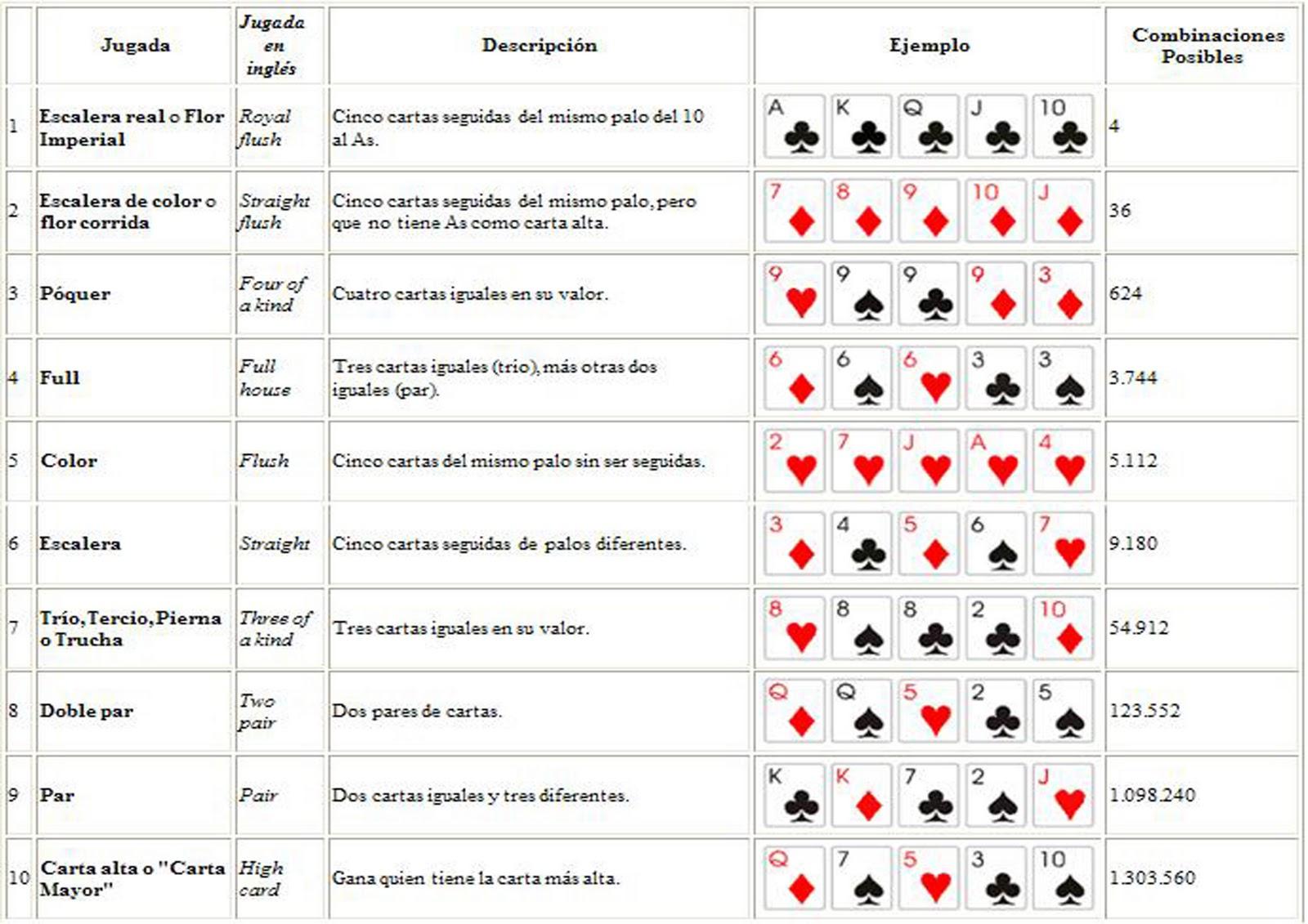 Reglas Del Poker