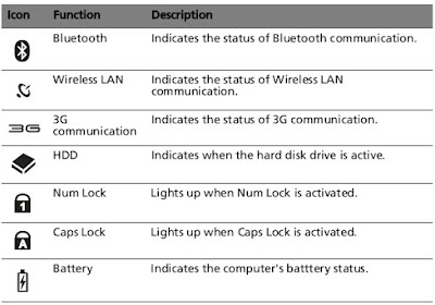 Indicators of Acer Aspire One AOD250  Netbook: