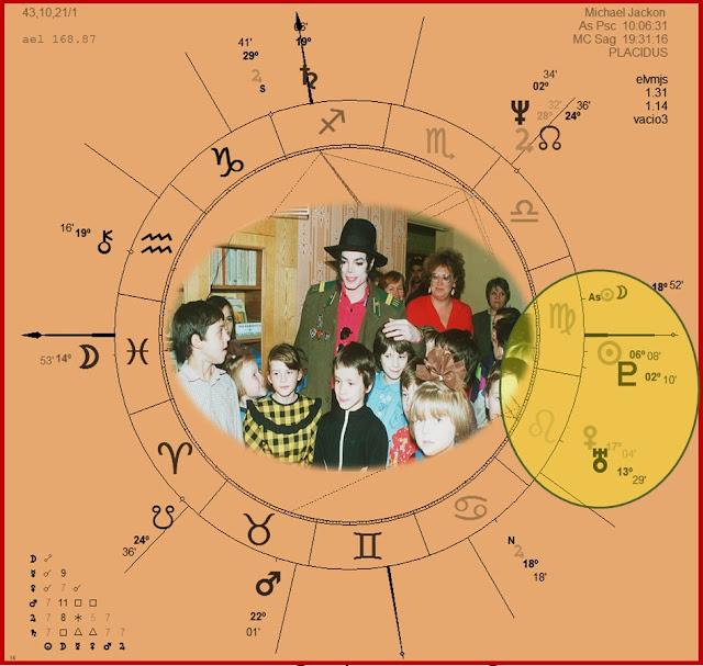 Sol conjunción plutón, Sol conjunción Mercurio, Planetas en Casa 6, La Casa 6 en La Carta Natal, Astrología Védica, Casas Astrológicas Bhavas, Carta Natal Michael Jackson