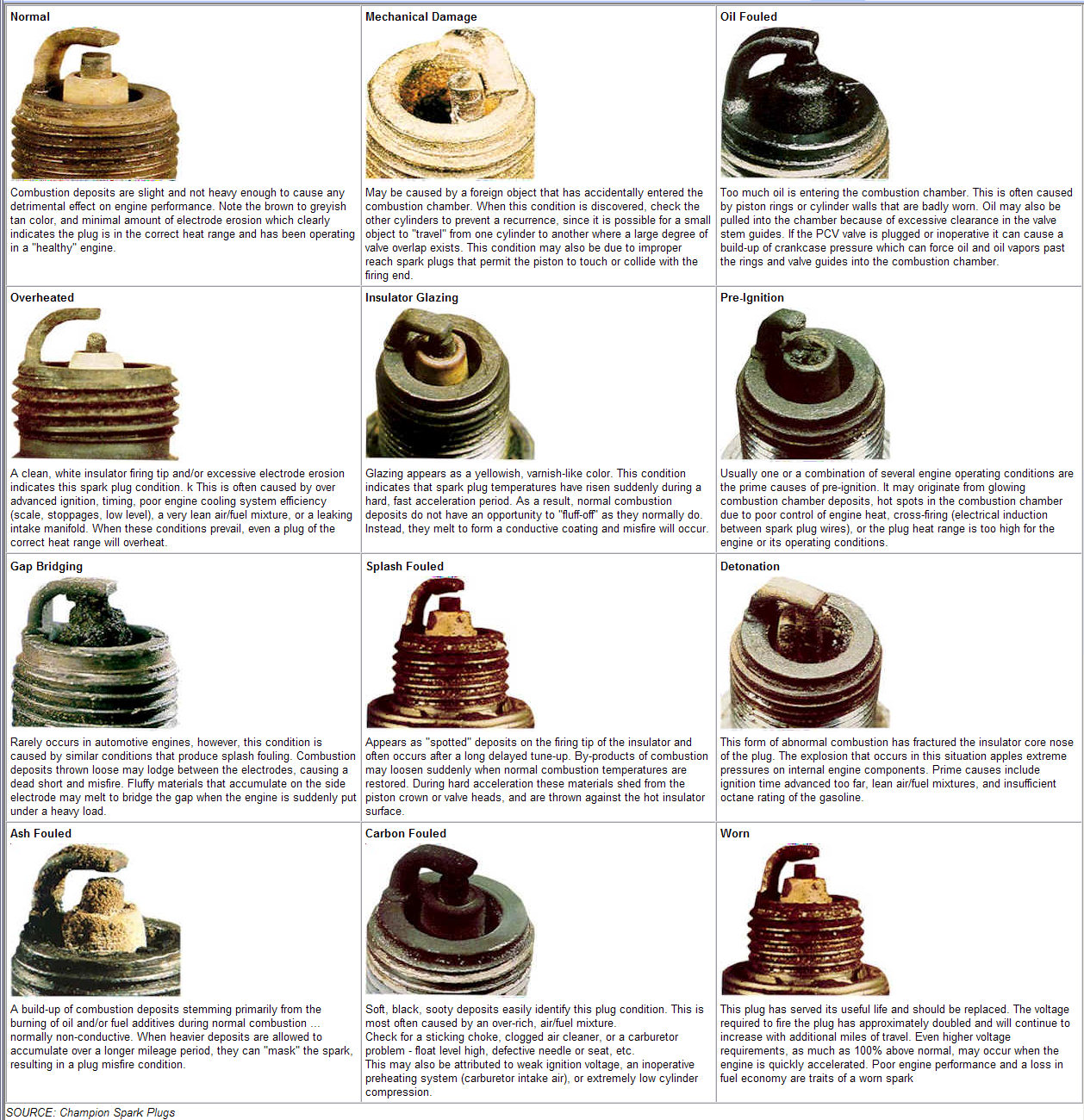 Spark Plug Conversion Chart Auto Electrical Wiring Diagram Gm Performance View Topic P1665 And P0463 Are Keeping
