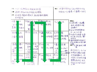 一談就贏 鄭志豪的談判教室: 這次讓我用Xdite流30分鐘極速讀書筆記法挑戰我最強的主題:《價值談判》的16格摘要