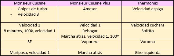 Cocina con monsieur cuisine y mas equivalencias - Comparativa thermomix y mycook ...