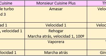 Cocina con monsieur cuisine y mas equivalencias - Monsieur cuisine plus vs thermomix ...