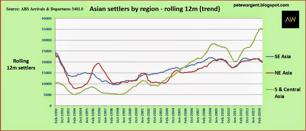 asian settlers by region