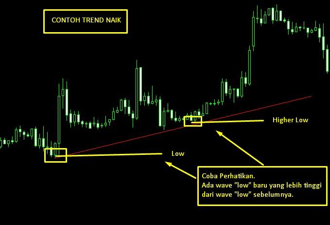 Contoh Trend Naik