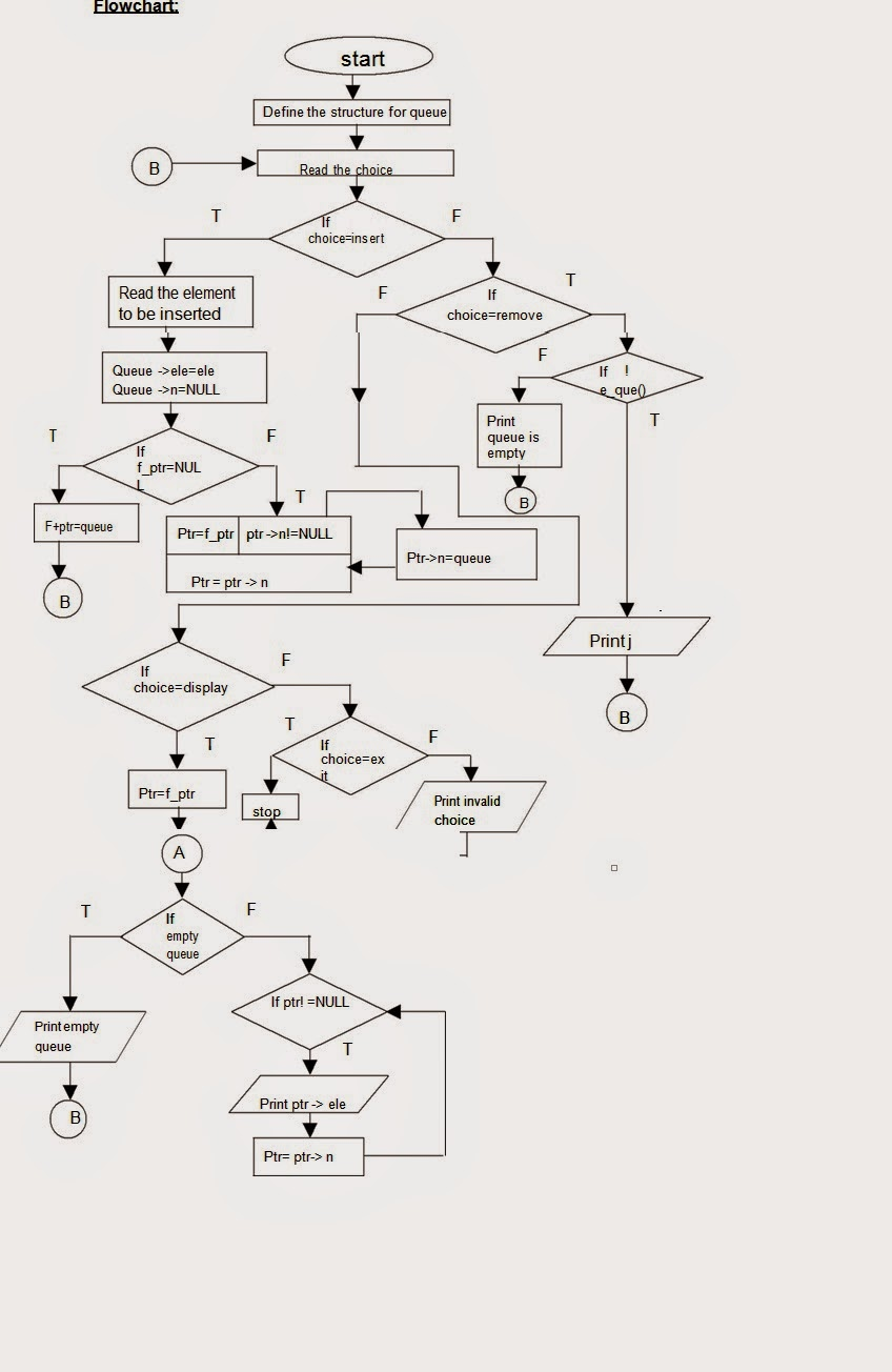 Let Us See C language: flow chart to implement Queue