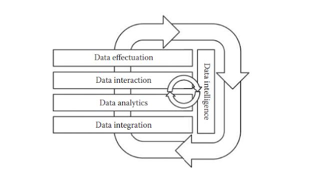 master data management