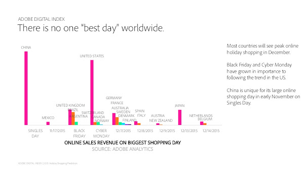 Busiest shopping day for each country