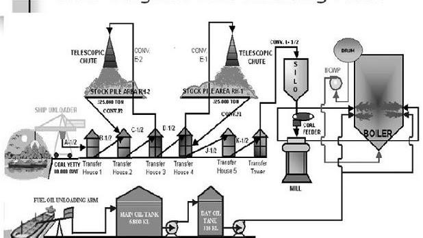 Apa itu Coal Handling System Pada PLTU ? - DUNIAPEMBANGKITLISTRIK -  Lowongan Kerja Terbaru 2021