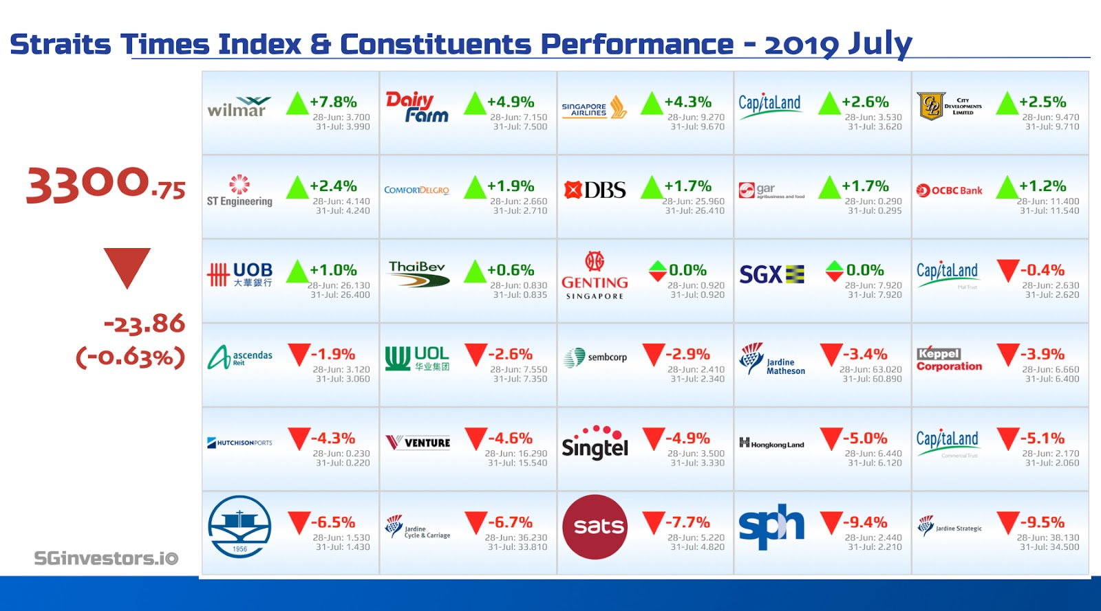 Performance of Straits Times Index (STI) Constituents in July 2019