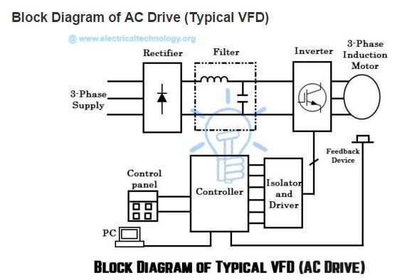 Ac Drives Block Diagram Of A Variable Frequency Drive