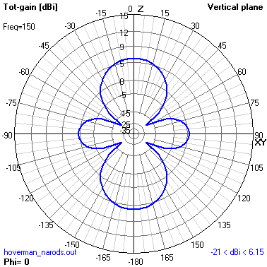Radiation pattern of no reflector Gray-Hoverman