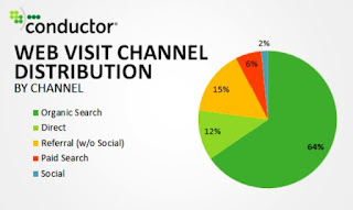 Visitor flow stats by channels of the 2014