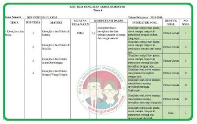 Kisi-Kisi Soal UAS/PAS Kelas 3 Tema 4 K13 Revisi 2018