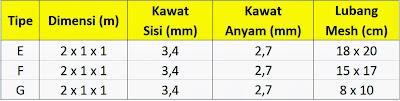 Spesifikasi Kawat Bronjong