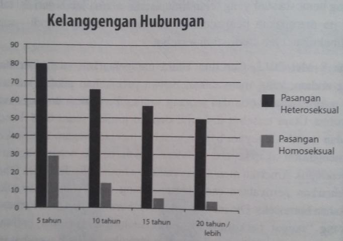 Hizbut tahrir homosexuality statistics