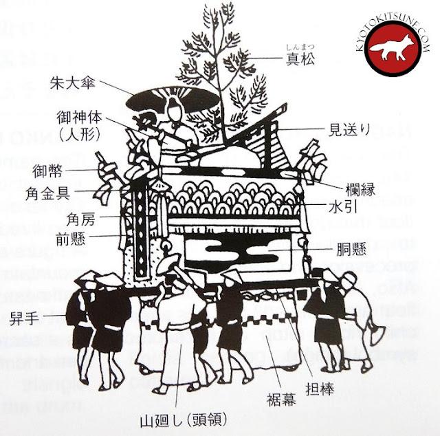 Char de Gion matsuri à Kyoto, le Yama