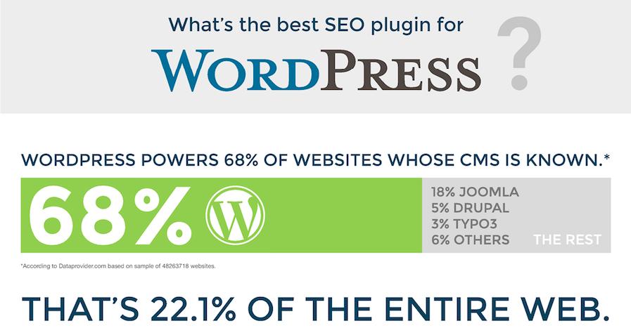 3 yếu tố giúp bạn chọn Wordpress để làm website