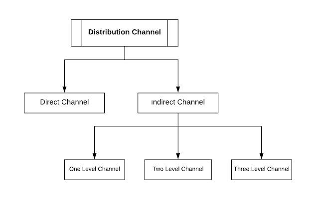 Types of Distribution Channel, Distribution Channel, Distribution Strategy