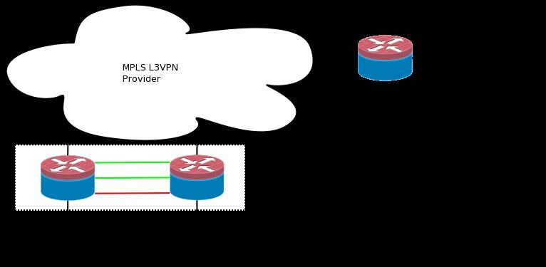 thebitbuccaneer: Juniper SRX Site-To-Site IPSec VPN