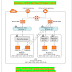 Introduction to Amazon AWS Virtual Private Cloud (VPC)