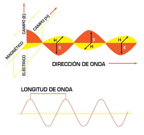 Instalaciones eléctricas residenciales - Campo electromagnético