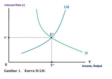 Kurva IS-LM - www.ajarekonomi.com
