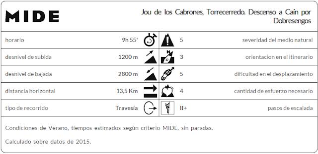 Datos MIDE ruta Cabrones, Torrecerredo, Dobresengos, Caín