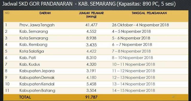 Tanggal Pelaksanaan SKD di GOR PANDANARAN Wujil Kab. Semarang