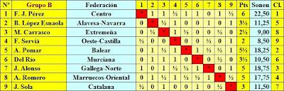 Clasificación fase previa del Campeonato de España de Ajedrez 1944 - Grupo B