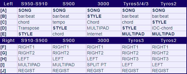 Tampilan Layar Utama Dan Fungsi Tombol  Keyboard Yamaha PSR
