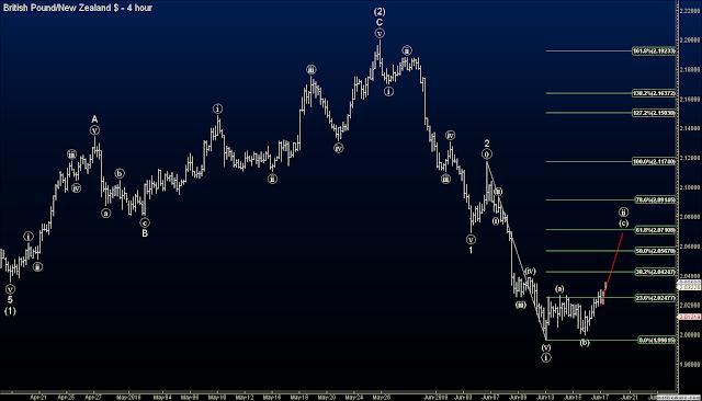 Elliott Wave GBPNZD signal