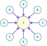Liên kết sao (Link Star)