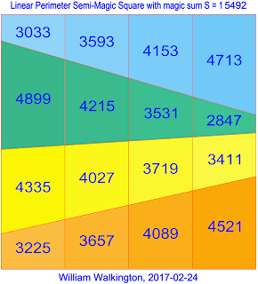 Semi-Orthogonal Linear Perimeter Semi-Magic Square of Order-4 constructed using Pythagorean triangles