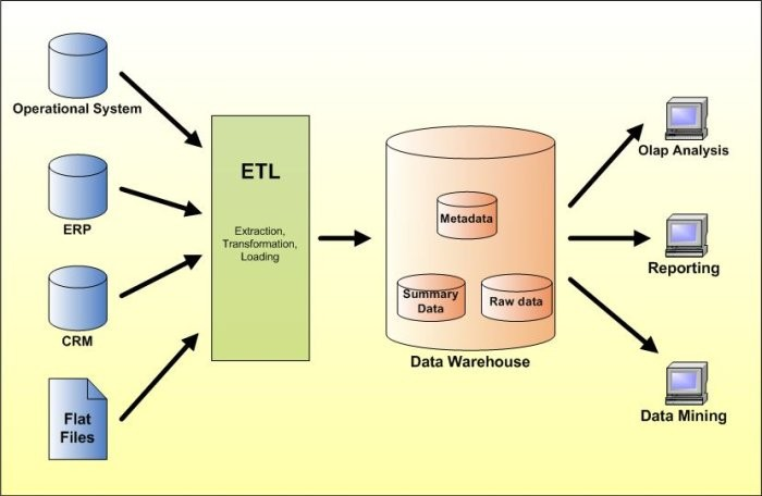 Bala Krishna\'s MSBI Blog: MSBI -- Data Warehousing Concepts -- Part-4