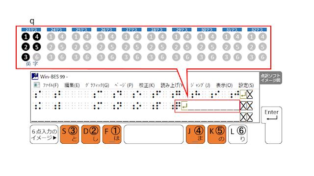 2行目23マス目に1、2、3、4、5の点が示された点訳ソフトのイメージ図と1、2、3、4、5の点がオレンジで示された6点入力のイメージ図