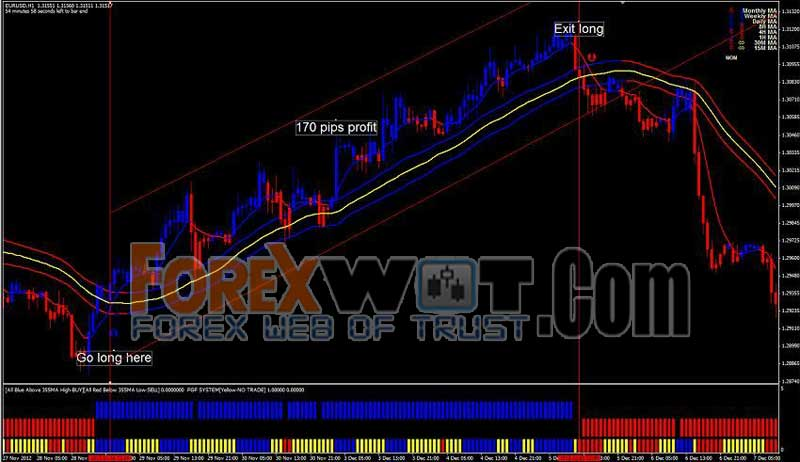 Forex trading profits emotions