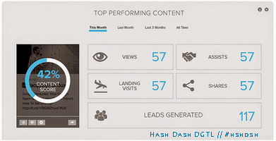 Top Performing #Content is Key to #Conversions in the Long Run #pallab via @blogs4bytes // http://pallab-kakoti.blogspot.com/2014/03/probability-scores-for-content-engagement-with-responsive-designs.html