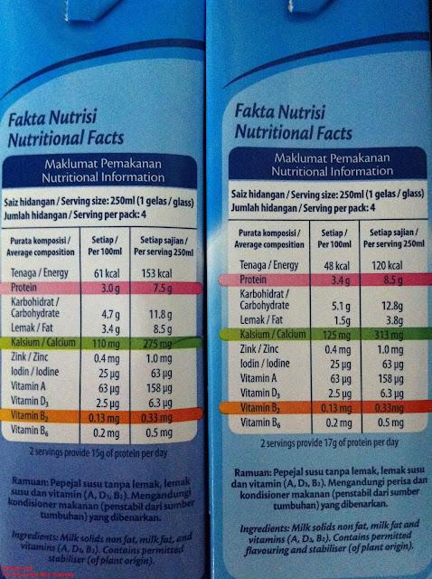 Full fat milk nutritional info