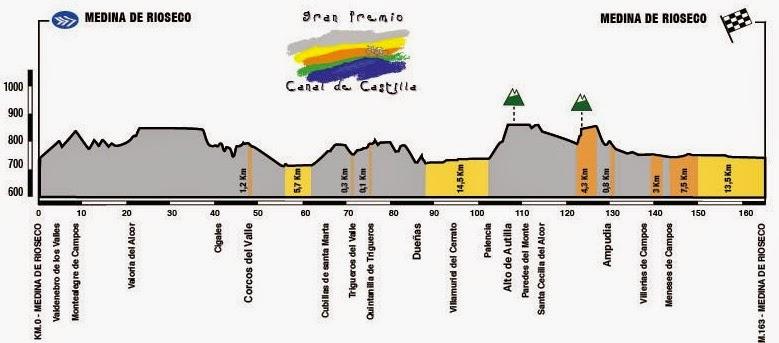 Perfil GP Canal de Castilla 2015