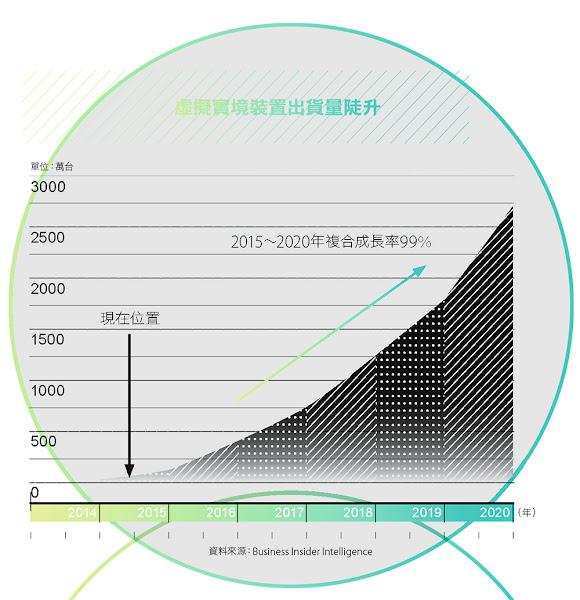 虛擬實境裝置出貨量陡升