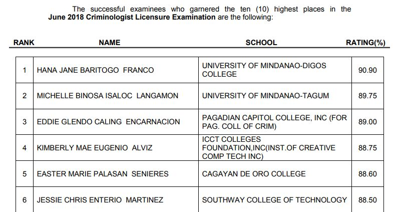 TOP 10 PASSERS: Mindanaoans dominate June 2018 Criminologist board exam