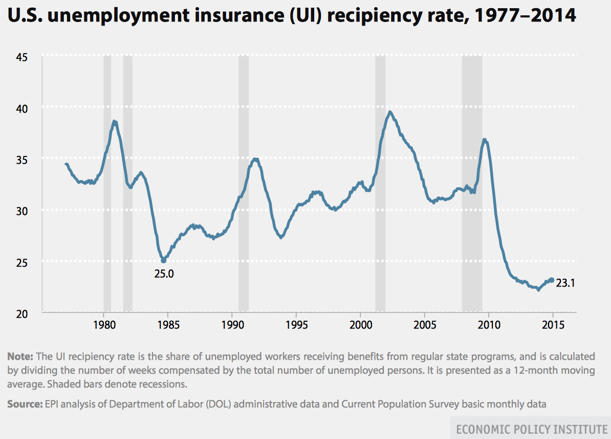 Viable Opposition The Unemployment Insurance Recipiency Rate