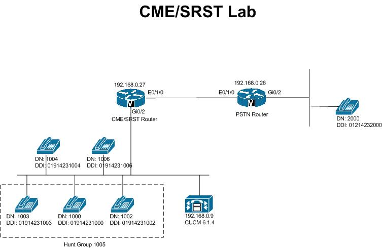 Cisco CME SRST Lab Guide - XeruNetworks