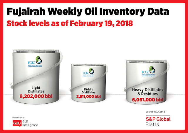 Chart Attribute: Fujairah Weekly Oil Inventory Data (as of February 19, 2018) / Source: The Gulf Intelligence